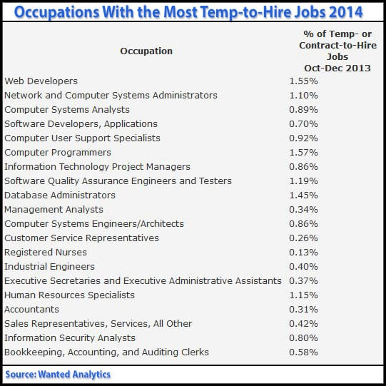 temp-to-hire jobs